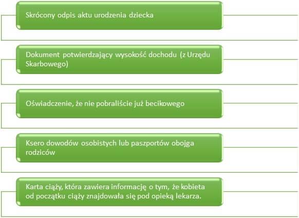 lista dokumentów dla otrzymania becikowego