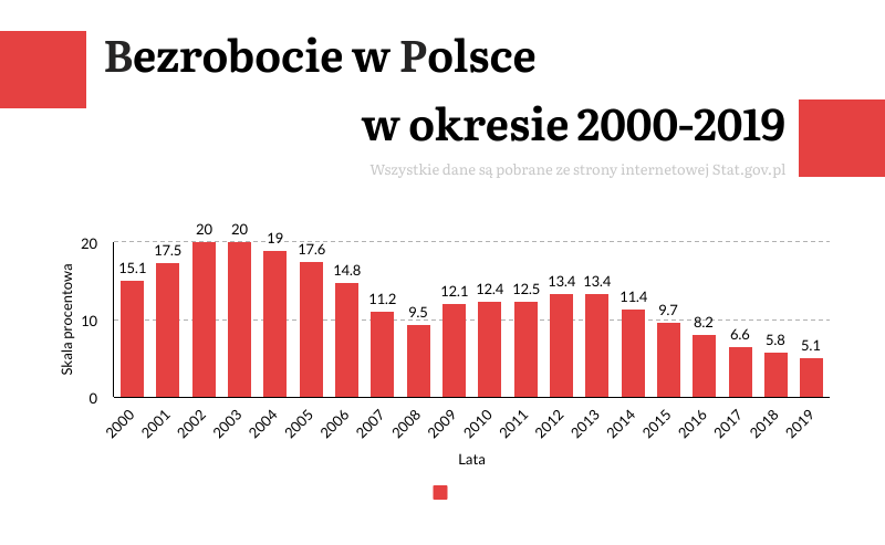 bezrobocie w Polsce w okresie 2000-2019