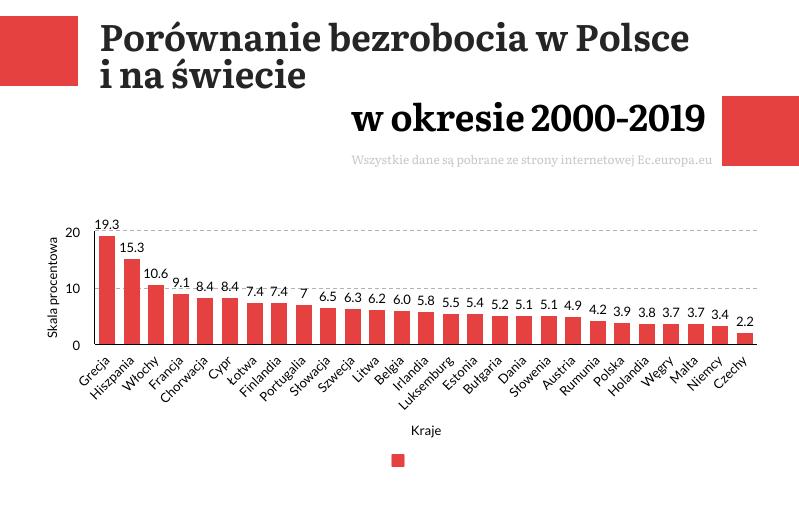 porównanie bezrobocia w Polsce i na świecie