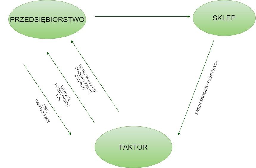 system faktoringu wykres