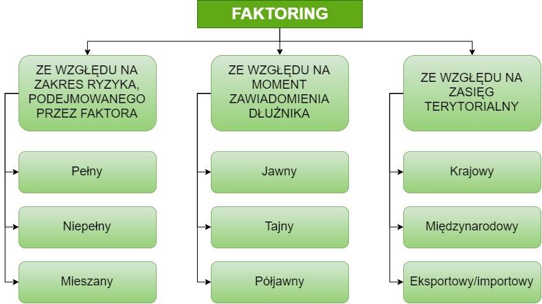 rodzaje i cechy faktoringu