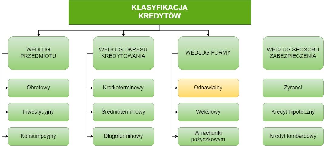 tabela klasyfikacji kredytów