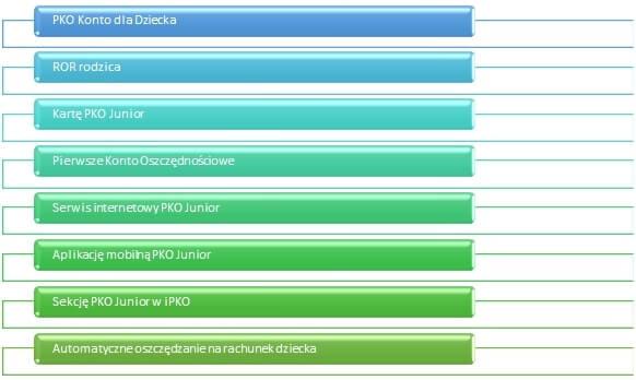 elementy oferty banku PKO