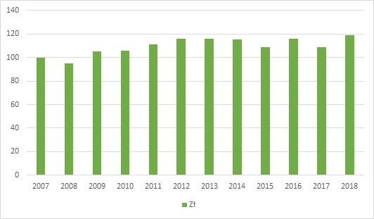 Wartość pojedynczej wypłaty sklepowej w latach 2007-2018