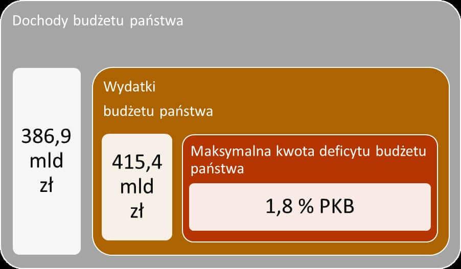 dochody budżetu państwa