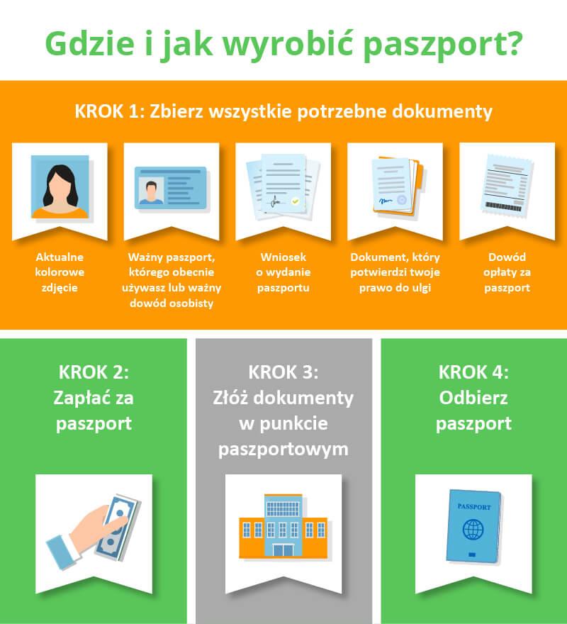 jak wyrobić paszport