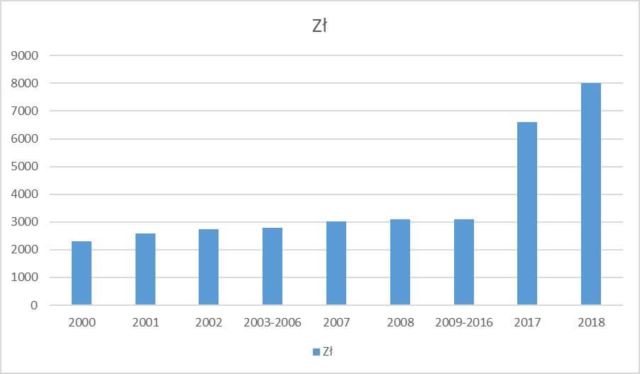kwota wolna od podatku w Polsce