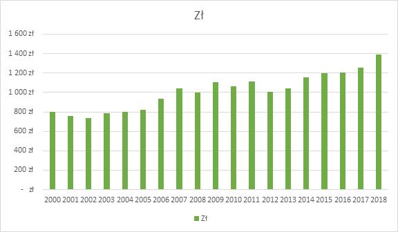 Jak Polacy mogą zaoszczędzić na jedzeniu w 2019 roku?
