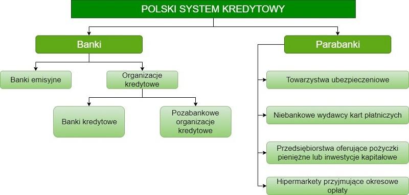 Ogólną strukturę polskiego systemu kredytowego przedstawiono