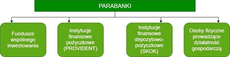 System parabankowy w Polsce