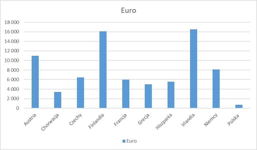 porównanie kwot obniżających podatek