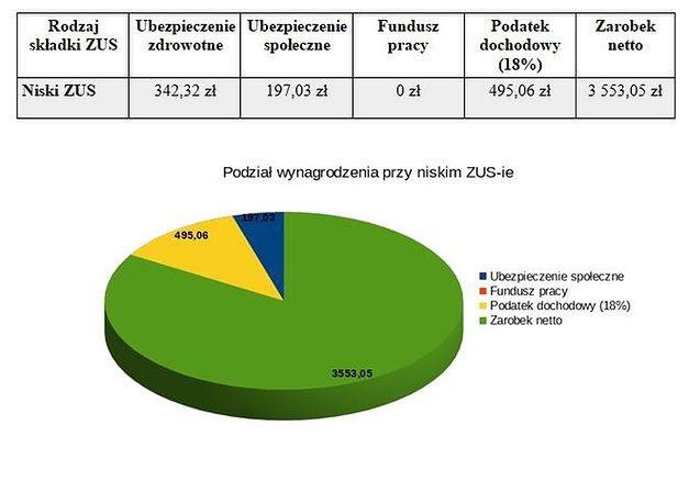 Przy niskim ZUS-ie zarobki netto na samozatrudnieniu wyniosą 3 553,05 zł