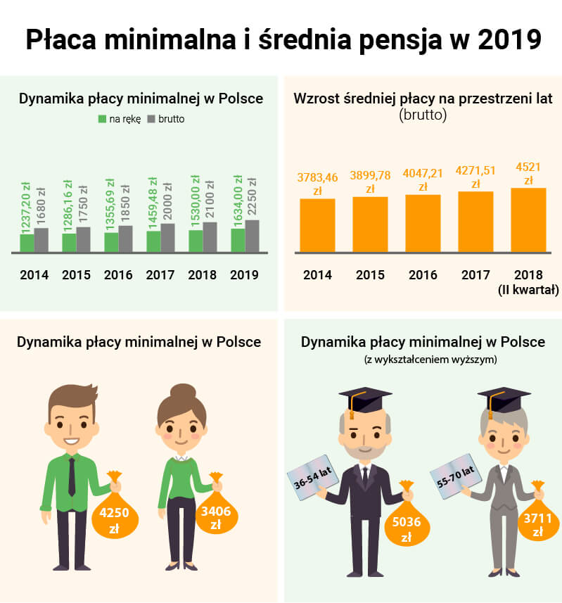 Płaca minimalna i Średnia krajowa 2019