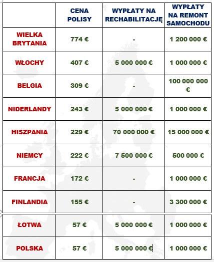 ubezpieczenia samochodu w Polsce