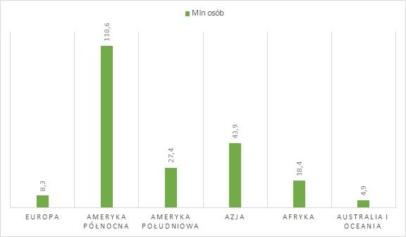 Sytuacja z liczbą członków unii kredytowych na świecie w 2018 roku