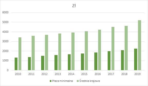 Zmiany minimalnej i średniej pensji krajowej w Polsce